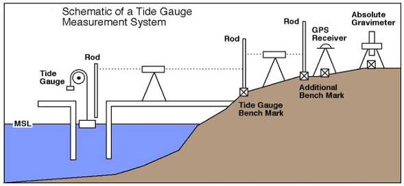 Sea Level Gauge